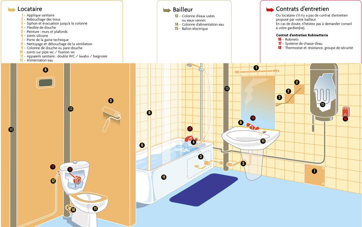 Toit et joie la salle de bain et les wc entretenir for Croquis salle de bain